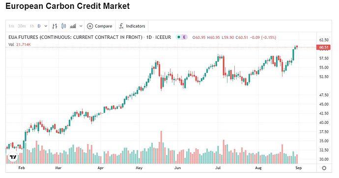 European Carbon Credit Market
